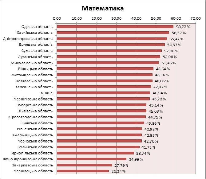 mathem_rozpod