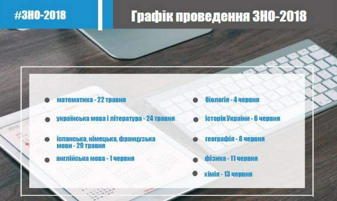 http://testportal.gov.ua/wp-content/uploads/2017/09/zno_2018-2.jpg
