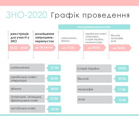 Картинки по запросу Важлива інформація для учасників ЗНО 2020