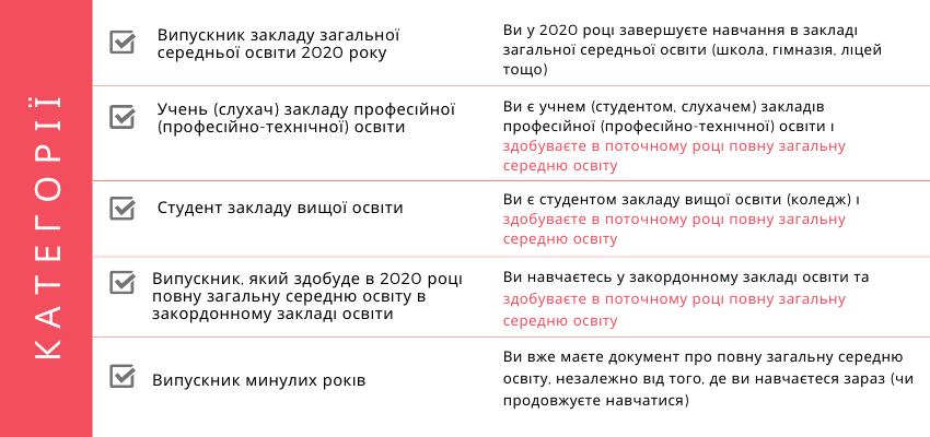 http://testportal.gov.ua/wp-content/uploads/2020/01/Kategoriyi_1.png