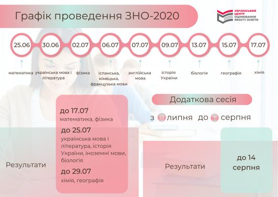 Графік проведення ЗНО - 2020