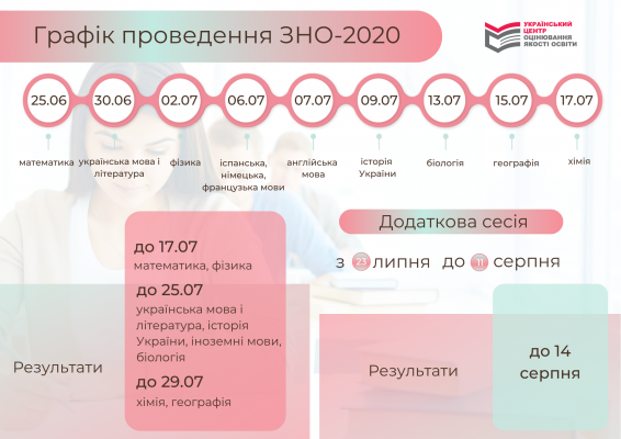 http://testportal.gov.ua/wp-content/uploads/2020/05/30.06-6-566x400.png
