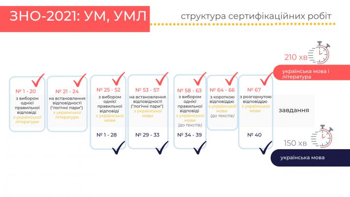 http://testportal.gov.ua/wp-content/uploads/2020/09/UM_UML_struktura-711x400.png