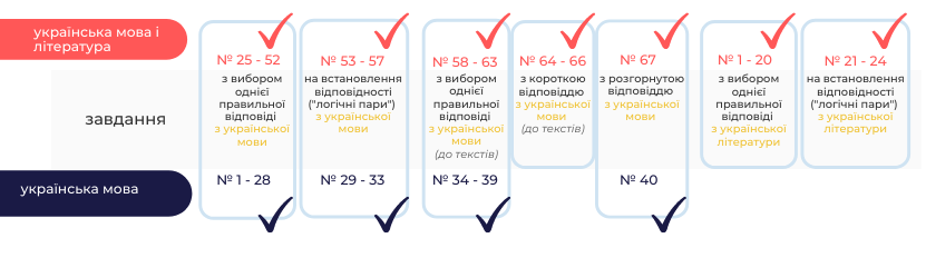 http://testportal.gov.ua/wp-content/uploads/2020/09/struktura-1.png